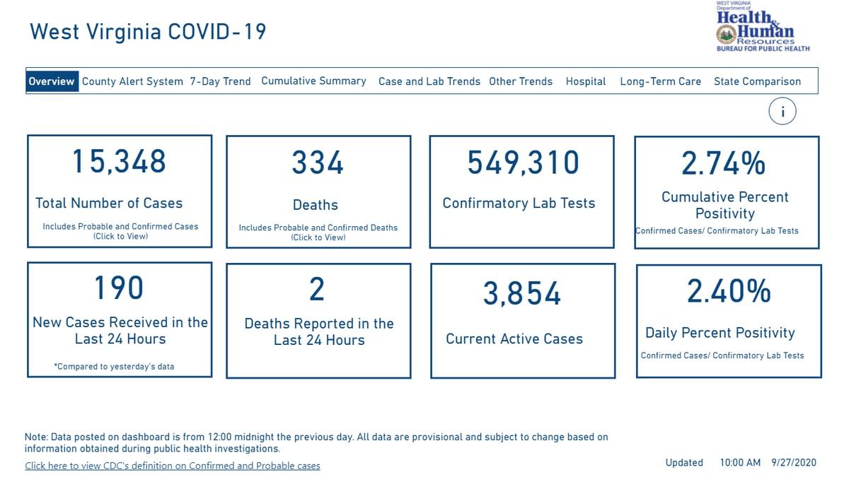 The DHHR's coronavirus dashboard as of 09/27/2020