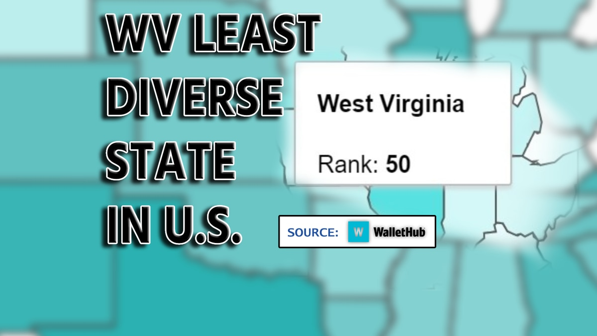 WalletHub's study ranks West Virginia last overall in diversity, including multiple...