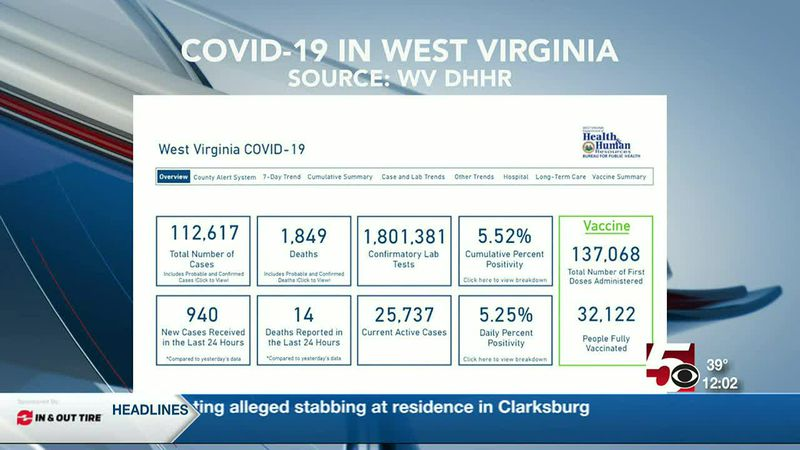 Health officials report 940 new cases of COVID-19, 14 additional deaths in W.Va.