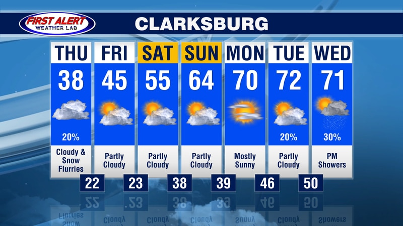 Clarksburg 7-day forecast
