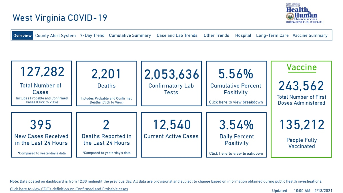 DHHR Dashboard as of 02/13/21